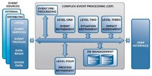 CIOs Need To Get To Know Complex-Event Processing